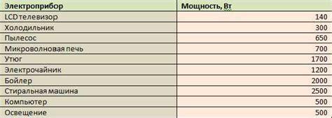 Как провести расчёт потребления электроэнергии бытовыми приборами