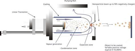 condensation chambre facilities plasma applications