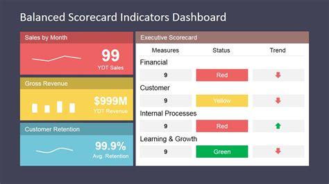 Balanced Scorecard Template Project Project Scorecard Template