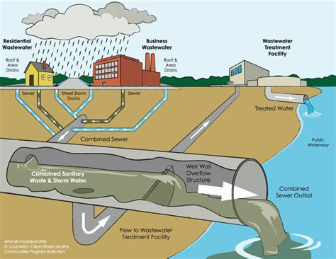 sewer system design what is a swale and why you need one tenth acre farm