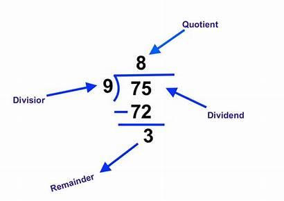 Dividend Divisor Quotient Division Remainder Rules Maths