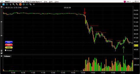 day trading monster energy stock  breaking news