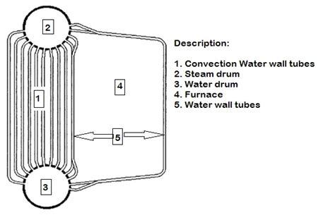 Rentech Boiler Systems