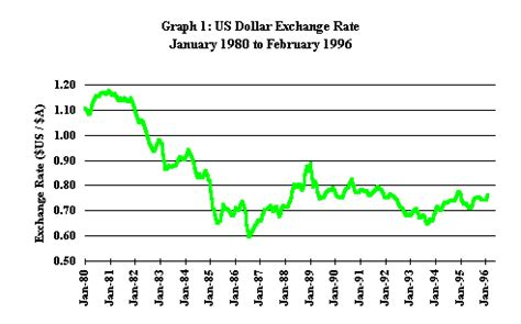currency chart foreign exchange rates parliament of australia