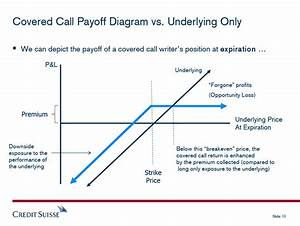 Options Payoff Diagram Covered Call And Invest Trends