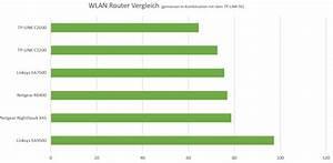 Wlan Verstärker Reichweite : der monster wlan router von linksys der linksys ea9500 im ~ Watch28wear.com Haus und Dekorationen