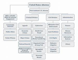 Doj Org Chart District Organizational Chart Usao Ma Department Of