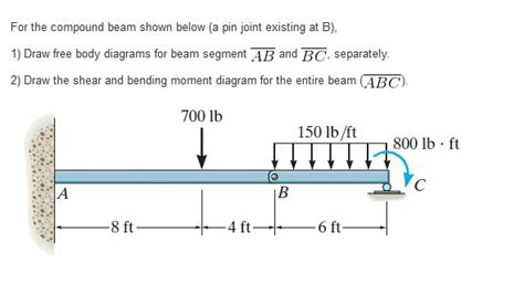 Solved For The Compound Beam Shown Below Pin Joint Exi