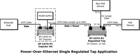 What Power Over Ethernet Poe