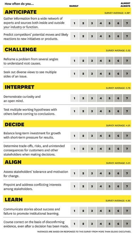 strategic leadership  essential skills
