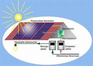 Lohnt Sich Eine Solaranlage : malersolar neubulach ~ Lizthompson.info Haus und Dekorationen