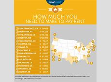 The Income Needed to Pay Rent in the Largest US Cities