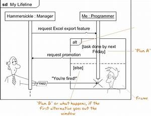 Uml Sequence Diagrams Conditionals Explained