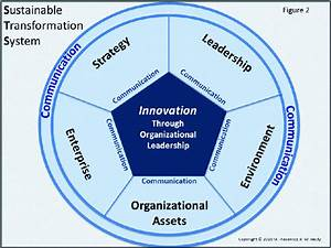 Sustainable Transformation System  Sts