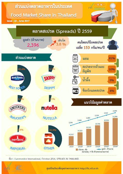 ส่วนแบ่งตลาดสเปรด (Spreads) ปี 2559