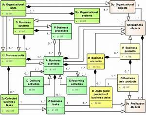 Class Diagram For Relationships Between Business And