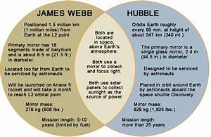 Amazing Space- Graphic Organizer: Comparing the Hubble and ...