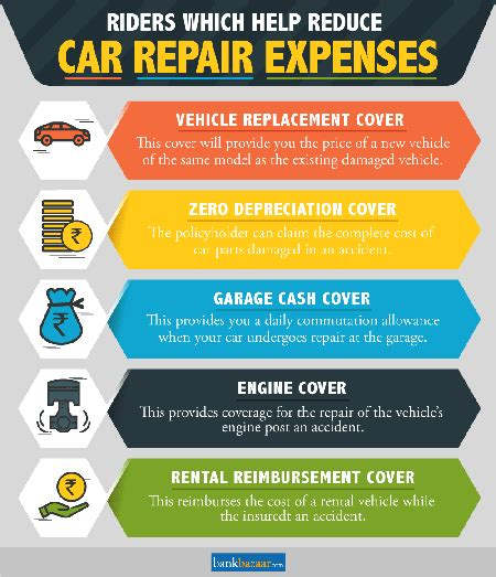 Get The Best Car Insurance Riders to Add-On to Your Car
