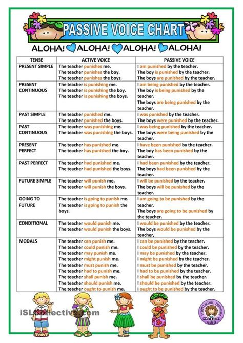 passive voice chart english learn site