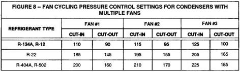 r22 fan cycling pressure uses of refrigeration low pressure controls industrial