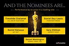 Oscars 2018: Complete List of 90th Academy Awards Nominees ...