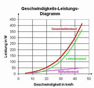 Benzinverbrauch Berechnen : arbeit energie und leistung leifi physik ~ Themetempest.com Abrechnung
