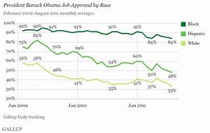 Obama Approval Sinks to New Lows in August Among Whites ...