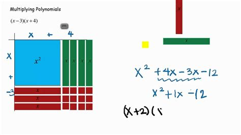 multiplying polynomials with algera tiles and the quot box