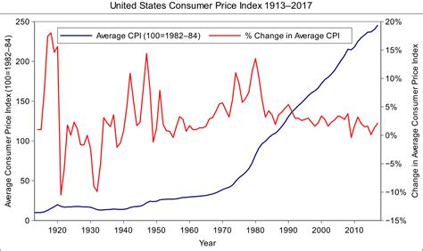 us bureau of labor statistics cpi united states consumer price index