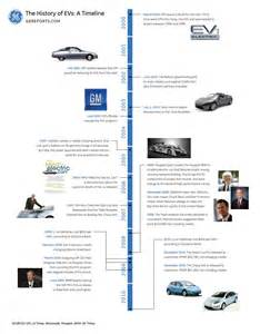 Electric Car History Timeline