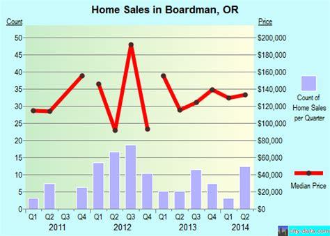 Boardman, Oregon (or 97818) Profile