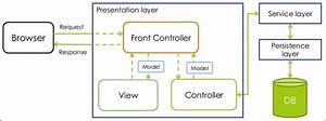 An Overview Of The Web Application Architecture - Spring Mvc  Beginner U0026 39 S Guide
