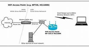 Esis  Wifi Access Points