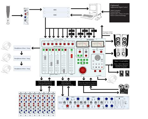 how to configure a fully modular mix setup with a neve