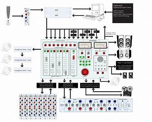 How To Configure A Fully Modular Mix Setup With A Neve 5060 And 5059s