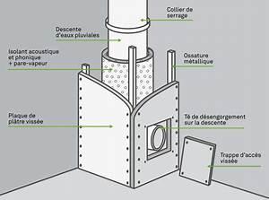 Norme Evacuation Eau Usée : comment poser une descente d eau pluviale int rieure ~ Farleysfitness.com Idées de Décoration