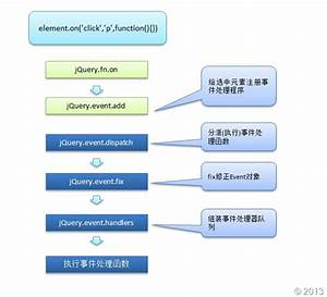 Handle Events With Jquery  These Years To Understand The Internal Principle   On