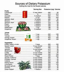 Nutrient Density Chart Is 3500mg Day Potassium Realistic Myfitnesspal Com