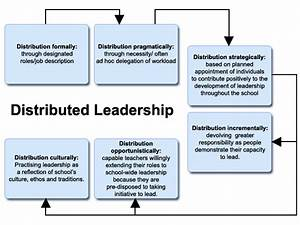 Quotes About Distributed Leadership  24 Quotes