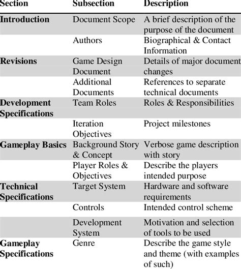 game design document template  table