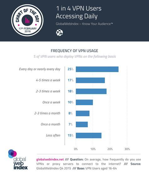 vpn number 1 in 4 vpn users accessing daily globalwebindex