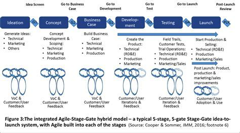 Integrating Agile with Stage Gate How New Agile Scrum