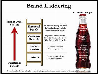 Laddering Happiness Marketing Loyalty Junk Fundraising Cola