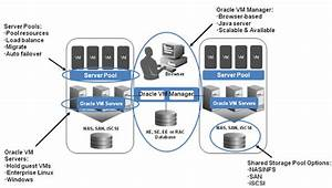 Using Oracle Vm With Oracle E