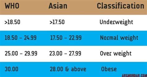 asians    bmi range  caucasians