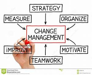 Change Management Flow Chart Stock Image