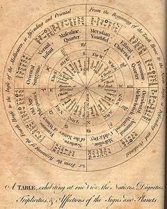 Astrologie Häuser Berechnen : die bedeutung der h user in der astrologie ~ Themetempest.com Abrechnung