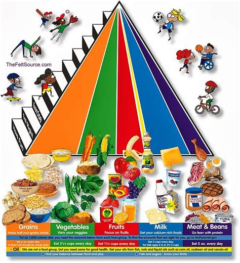 swiss food pyramids 854 | new food guide pyramid