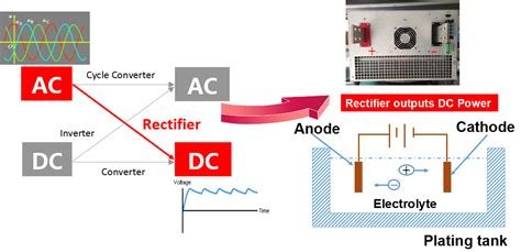 What Difference Between Power Supply Rectifier