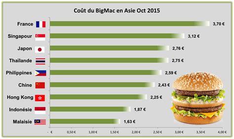 big mac new york price